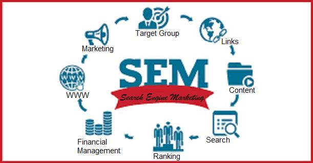 SEM benifits in Digital Marketing