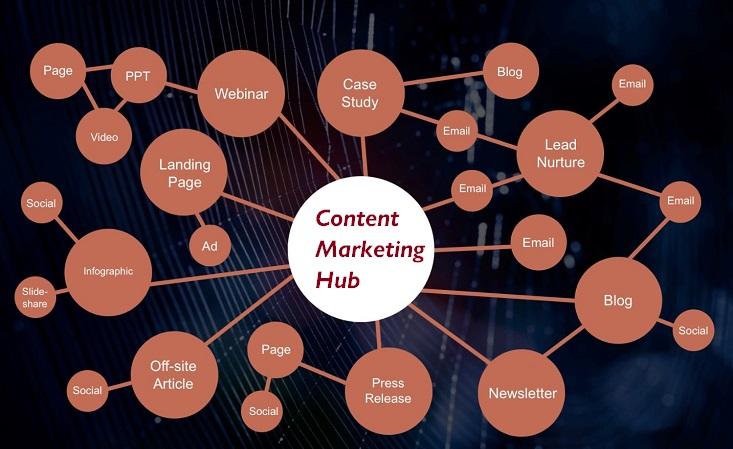 Content Marketing Hub