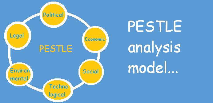PESTLE analysis model